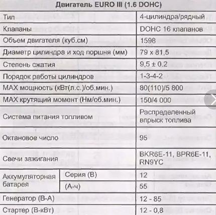 характеристики двигателя f16d3 нексия